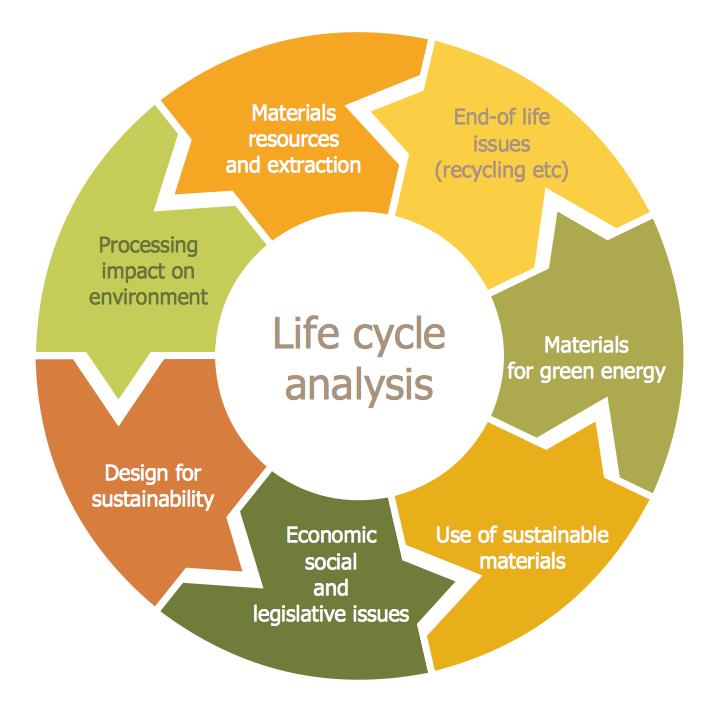 Conceptdraw Samples Marketing Target Circular Diagrams
