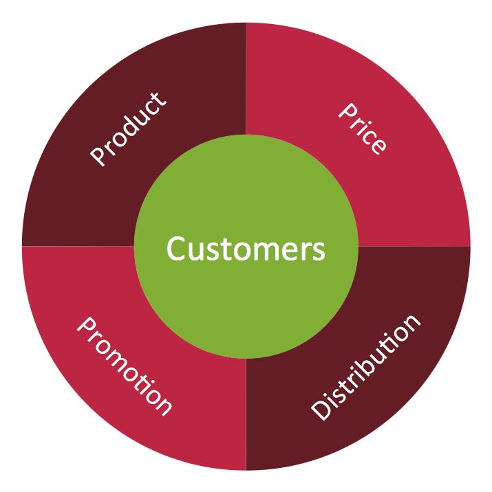 MARKETING Target and Circular Diagrams Marketing mix Wheel diagram conceptdraw samples marketing target & circular diagrams