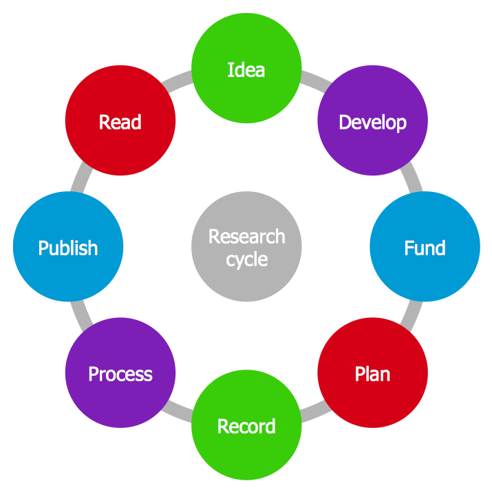 Conceptdraw samples marketing target circular diagrams sample 28 circular diagram research cycle diagram ccuart Image collections