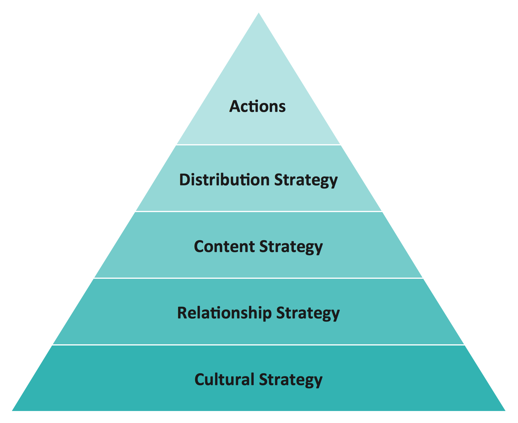 Competitor analysis this social strategy pyramid diagram includes 5 levels cultural strategy relashionship strategy content strategy distribution strategy actions ccuart Choice Image