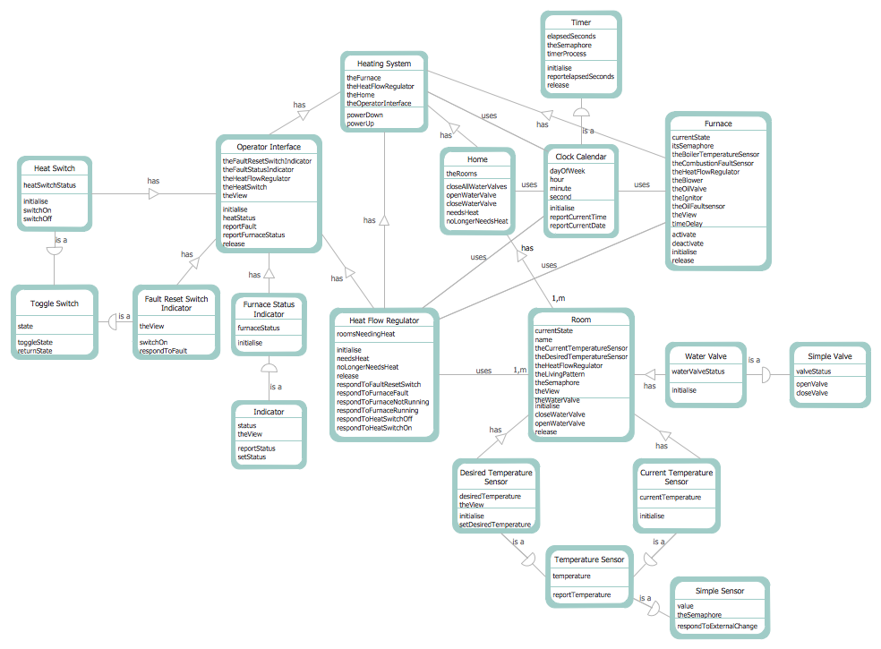 Conceptdraw samples software development data flow diagrams sample 5 dfd coad and yourdon object oriented analysis model ccuart Gallery