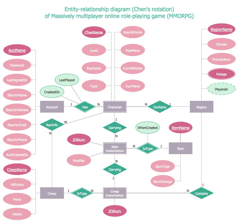 conceptdraw samples   software development   erdsample   entity relationship diagram  erd    chen    s notation
