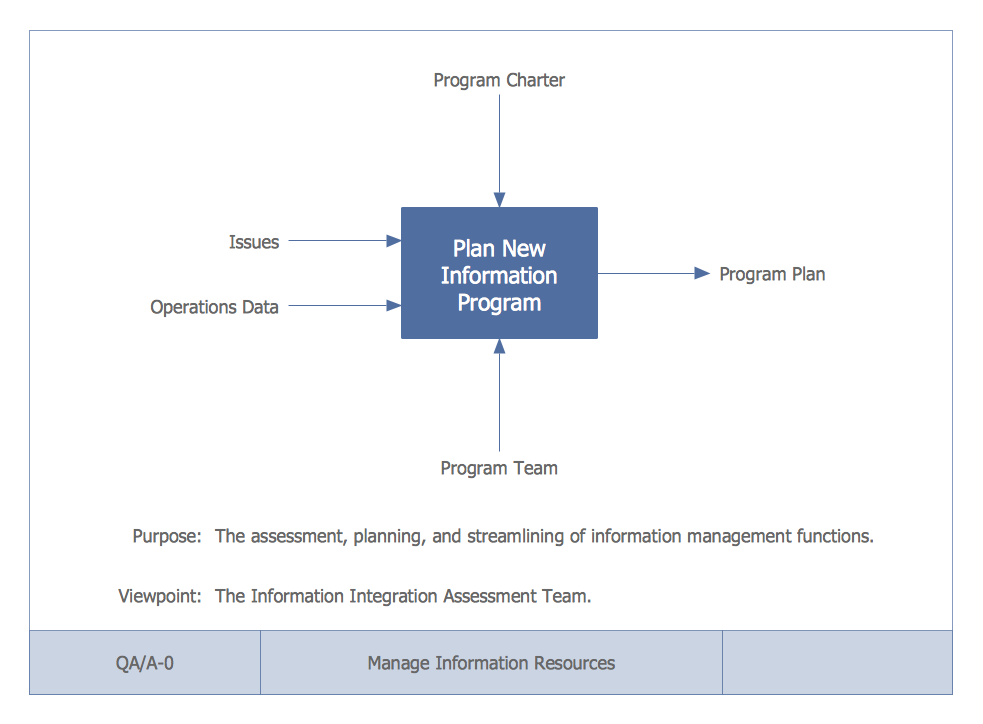 conceptdraw s&les software development idef0 diagrams : context diagram example download - findchart.co