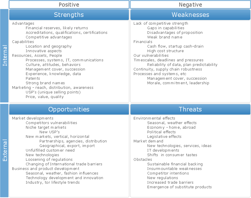 ConceptDraw Samples | Management - SWOT and TOWS matrices