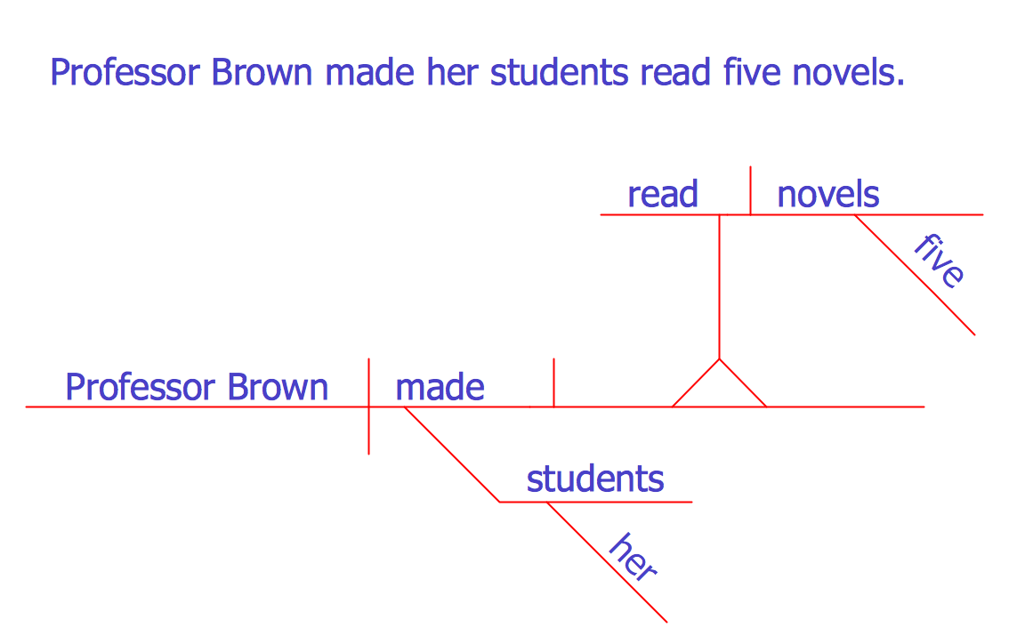 conceptdraw samples   science and education   language learningsample   sentence diagram