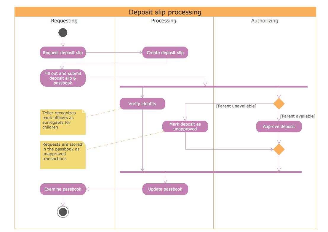 Conceptdraw samples software development rapid uml sample 9 uml activity diagram deposit slip processing ccuart Choice Image