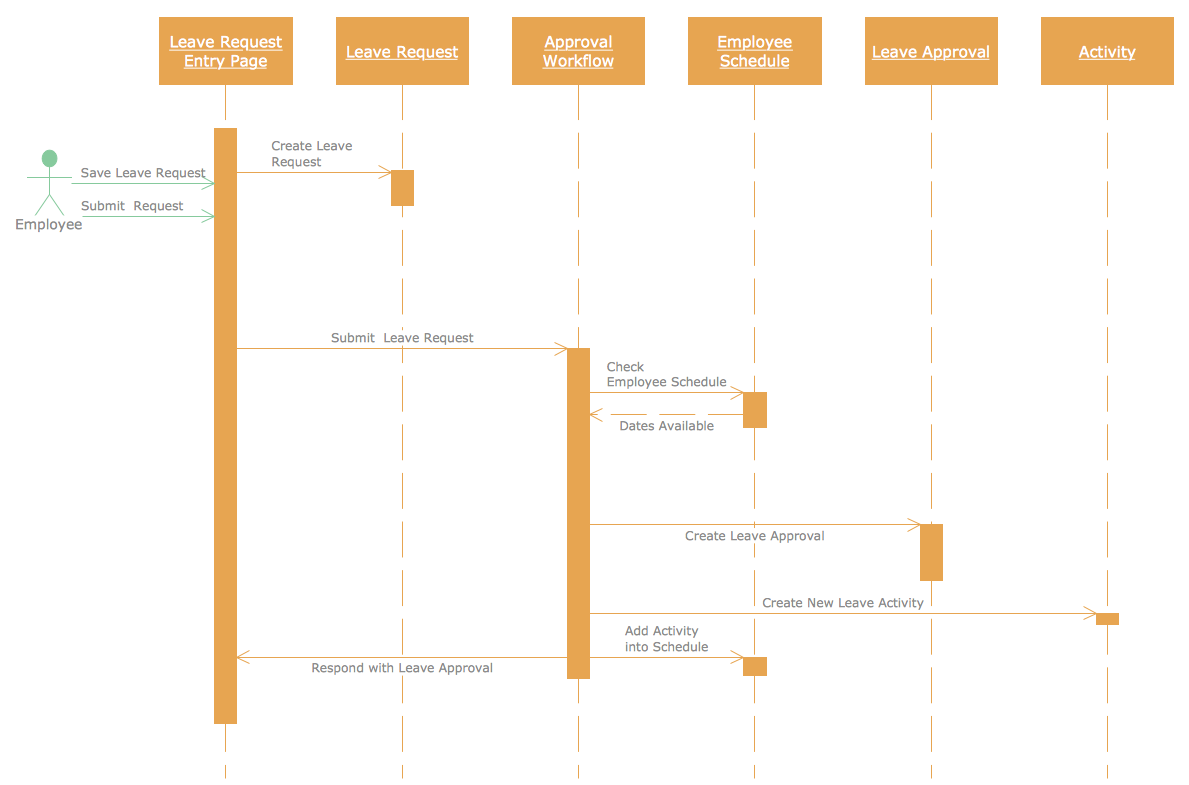 Conceptdraw samples software development rapid uml sample 1 uml sequence diagram checking process ccuart Gallery