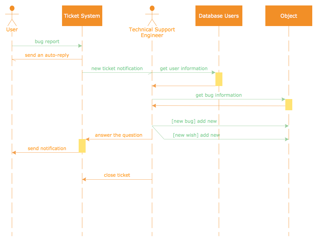 Conceptdraw samples software development rapid uml sample 31 uml sequence diagram ticket processing system ccuart Gallery