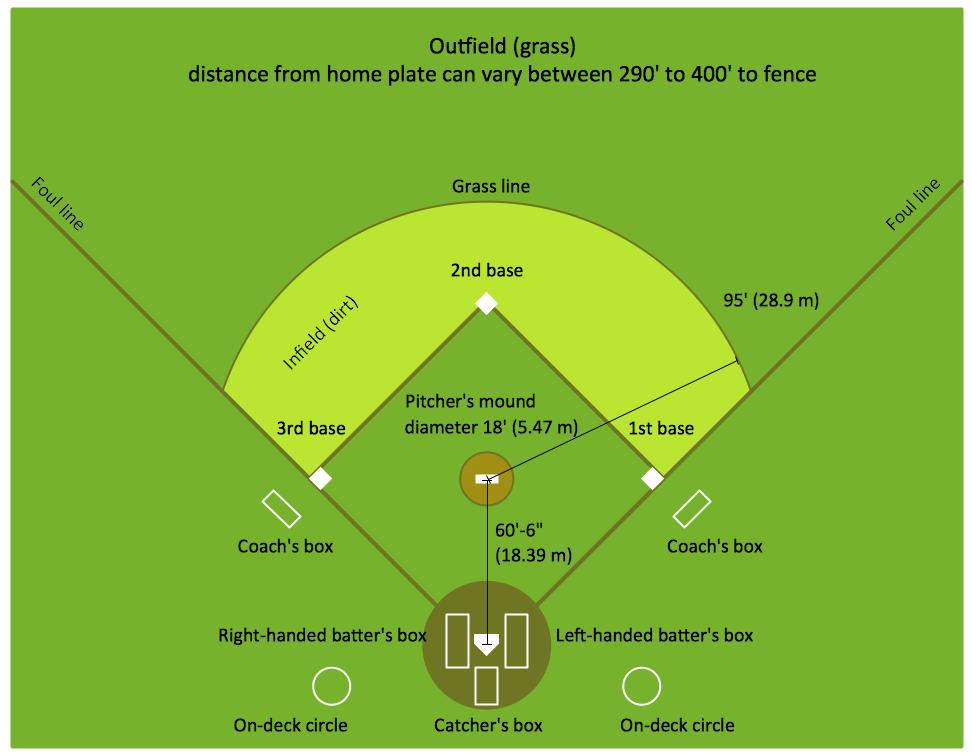 Schematische Darstellung eines Baseballfeldes
