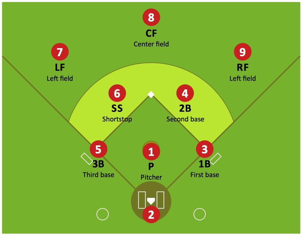 Schematische Darstellung der Verteidigungsformation eines Baseballteams