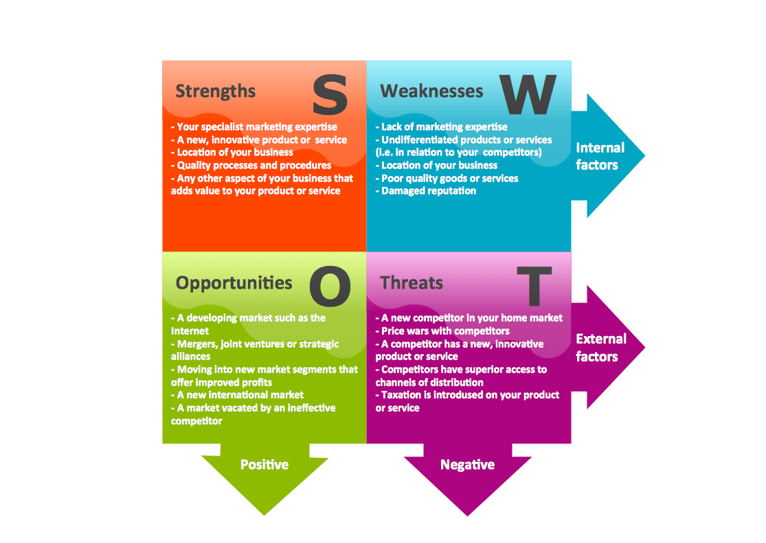 samples management swot and tows matrices sample 9 swot analysis innovative business color