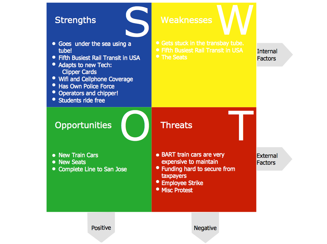 Conceptdraw samples management swot and tows matrices swot analysis matrix samplerailway this example is created using conceptdraw mindmap mind mapping software integrated with conceptdraw diagram diagramming ccuart Image collections
