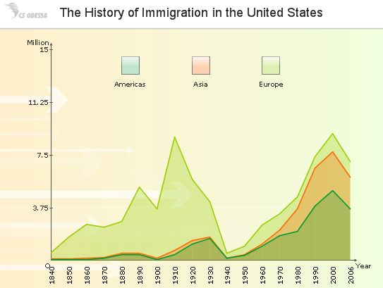 a presentation of the advantages of immigration in the growth of united states population Historical analysis of immigration in the 1920s the 1920s through the lens of immigration skip to navigation skip to content pegged to those countries' representation in the population of the united states in either 1910 (the 1921 law) or 1890.