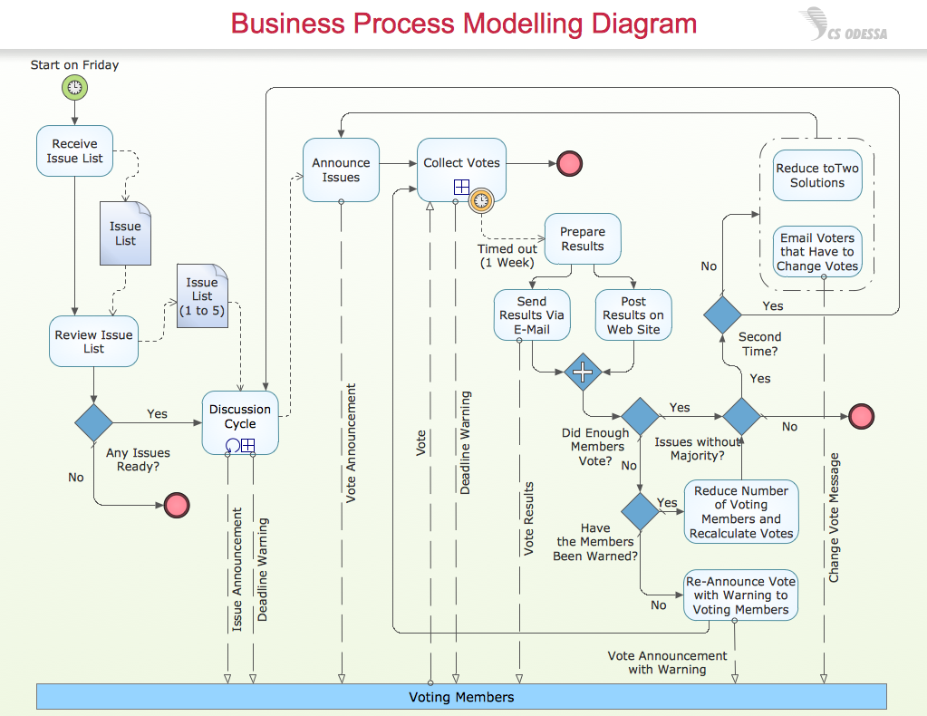 Business process diagram idealstalist conceptdraw samples business processes bpmn diagrams ccuart Gallery