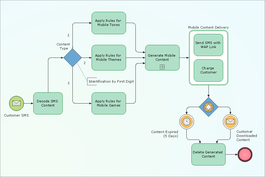 Bpmn Diagram Generator Gallery How To Guide And Refrence