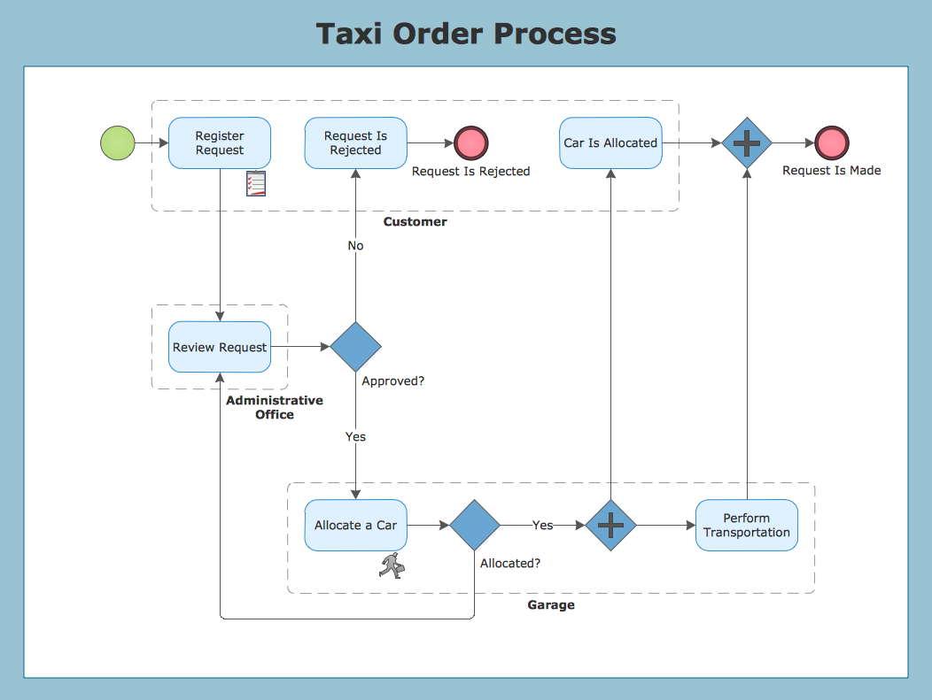 process flow diagram notation conceptdraw samples business processes bpmn diagrams process flow diagram yogurt
