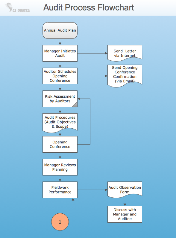 Audit process flow chart template 26 best hr flow chart images on audit process flow chart template flashek Gallery