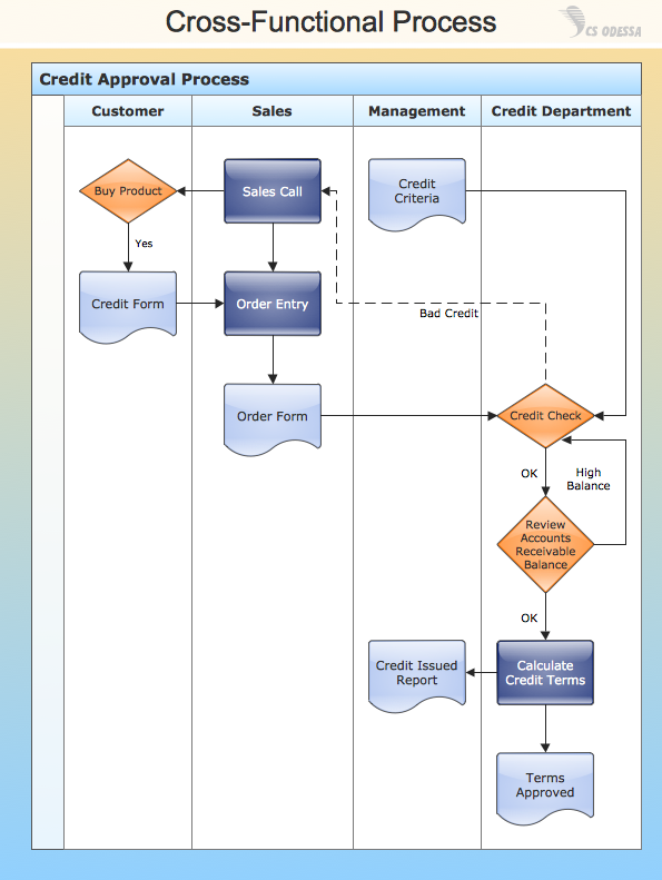 conceptdraw samples business processes flow charts sap procurement process flow diagram sap process flow diagram procurement contract