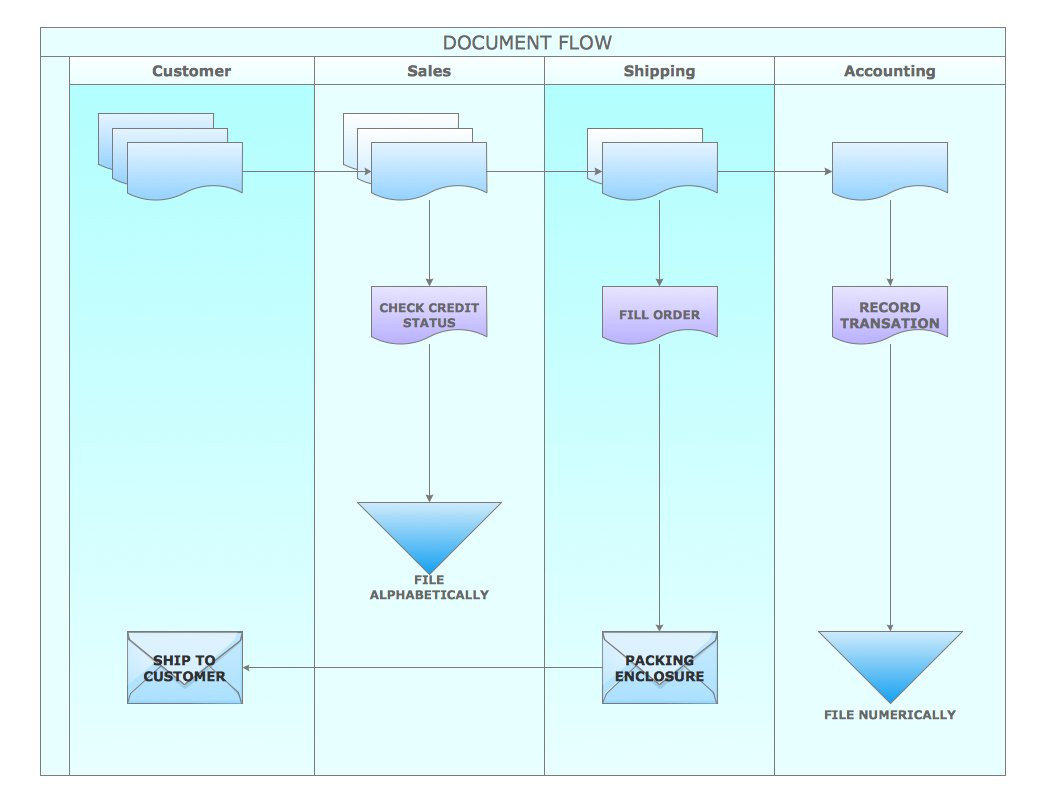 Business Process Flow Chart Diagram on business process flow diagram