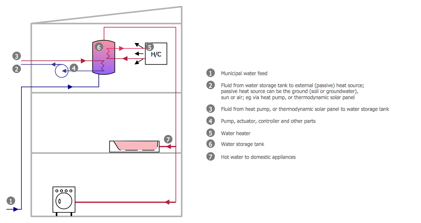 Conceptdraw samples building plans plumbing and piping for Building design program online