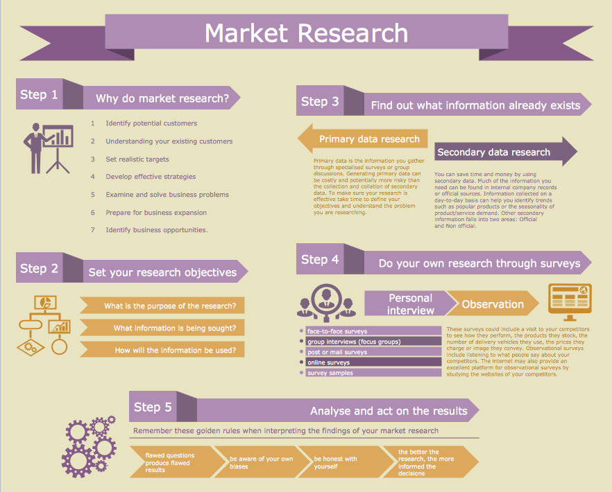 market research examples for business plans