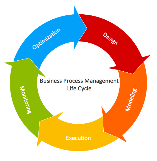 project management diagram templates conceptdraw samples diagrams mdash circular arrows diagram