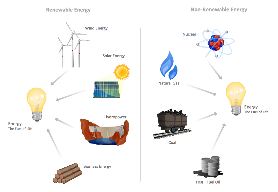 Non+Renewable+Energy+Resources Non Renewable Resources Clipart ...