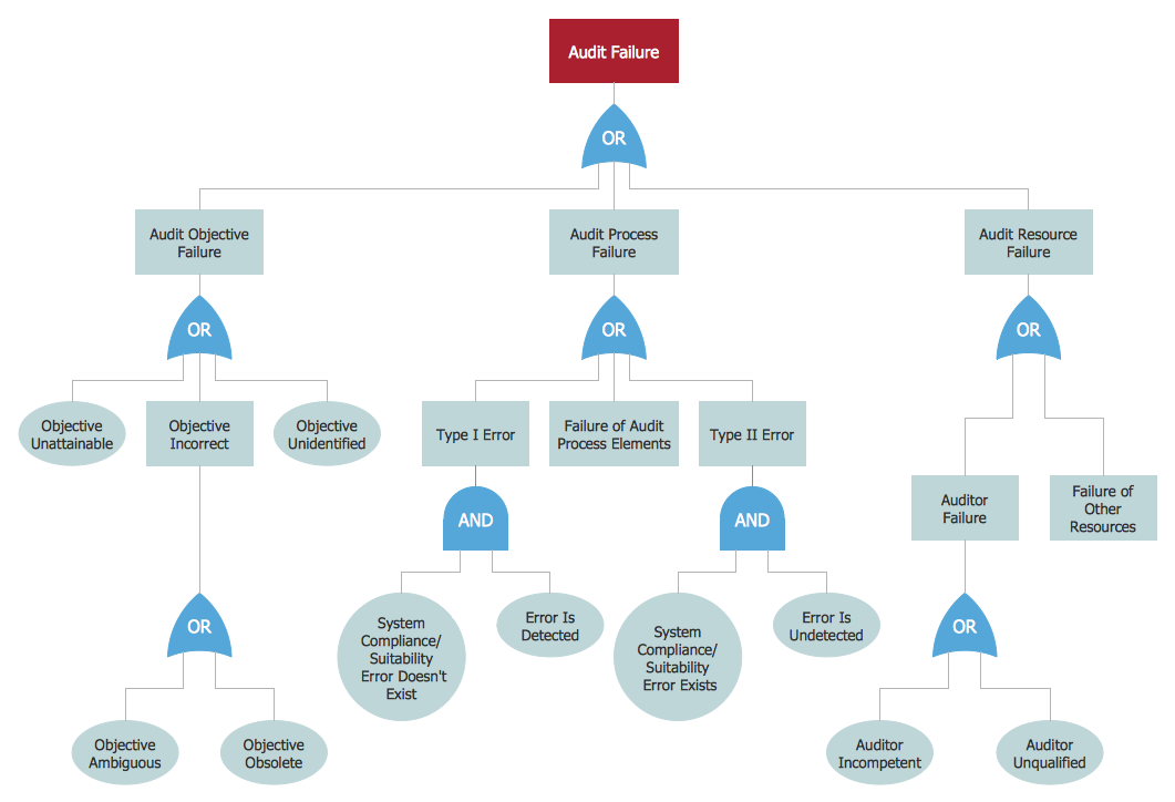 Engineering     Fault tree    analysis    diagrams