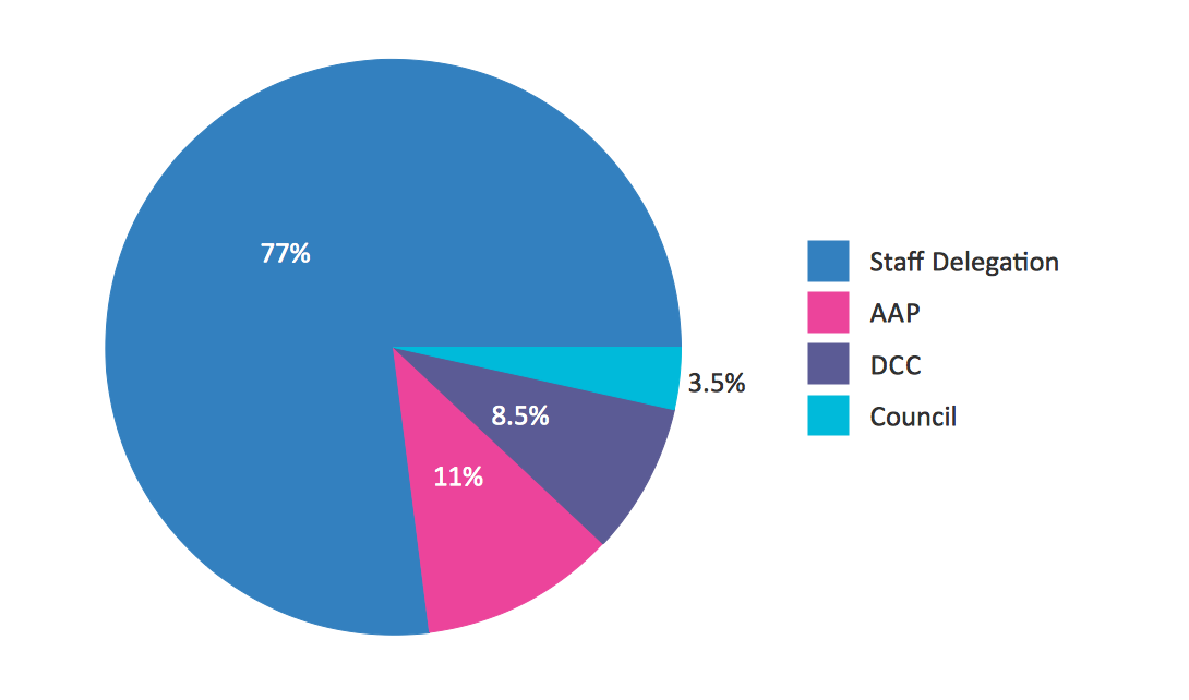 Conceptdraw Samples Graphs And Charts Pie Chart