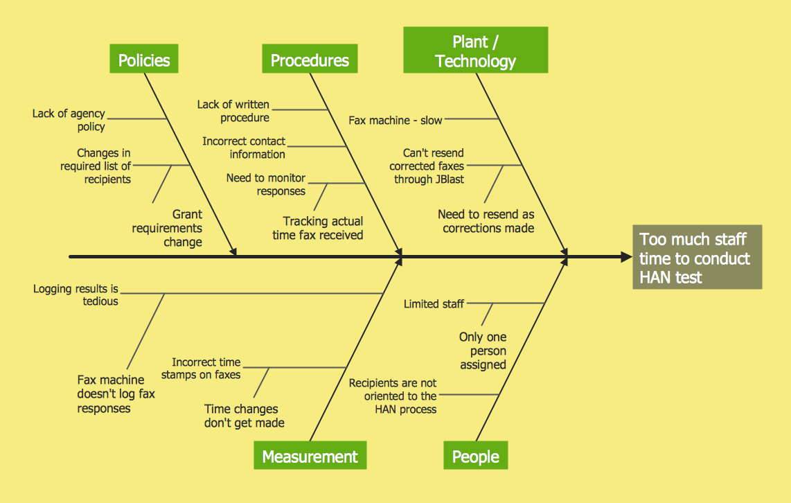 supply chain diagramme conceptdraw samples management     fishbone diagram  conceptdraw samples management     fishbone diagram