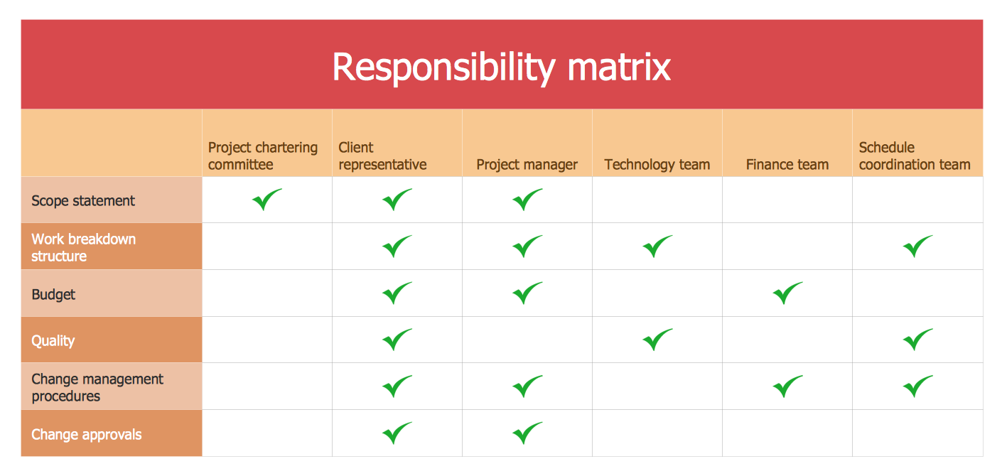Project management roles and responsibilities template for Planning tools