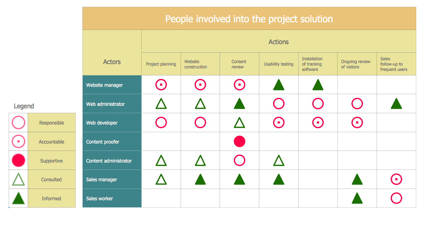 Project roles and responsibilities matrix templates sample for Planning tools