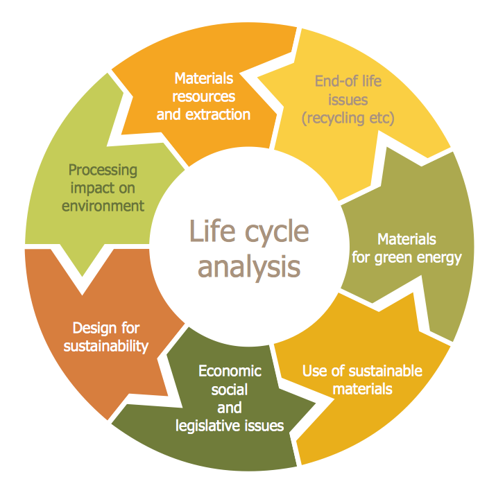life cycle analysis of compact discs Life cycle analysis of a compact disc cd's have become an essential item in everybody's life despite its simple structure, it allows you to listen hours of.