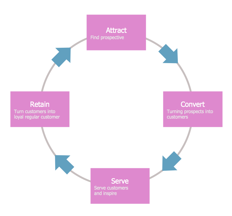 Conceptdraw Samples