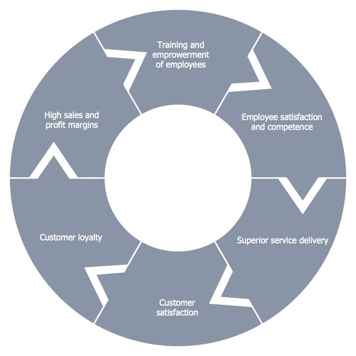 Conceptdraw Samples Marketing Target Amp Circular Diagrams