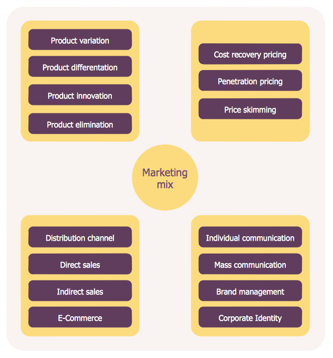 marketing mix example restaurant