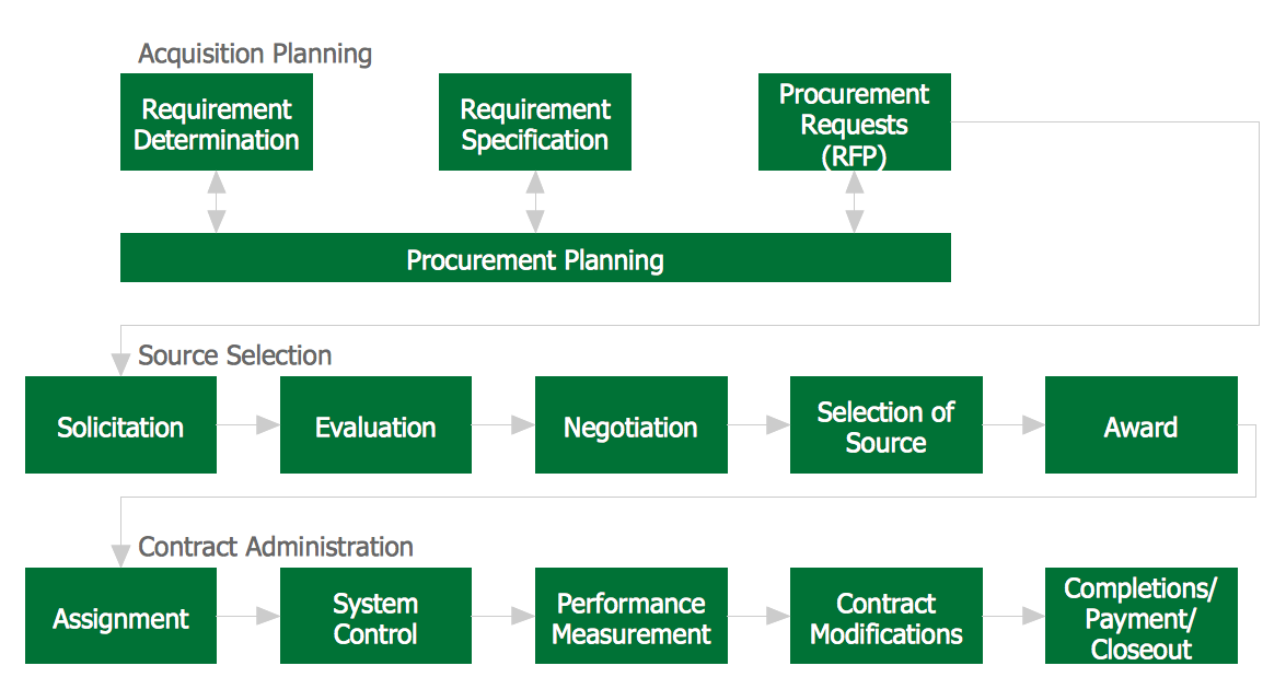 requirements and specifications for procurement process