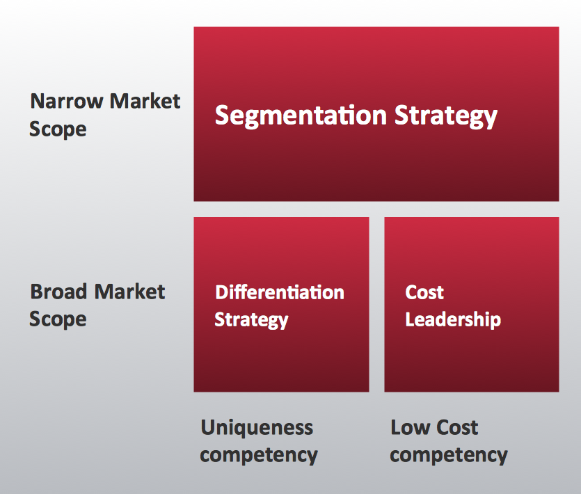 Competitor analysis for Porter s generic strategies
