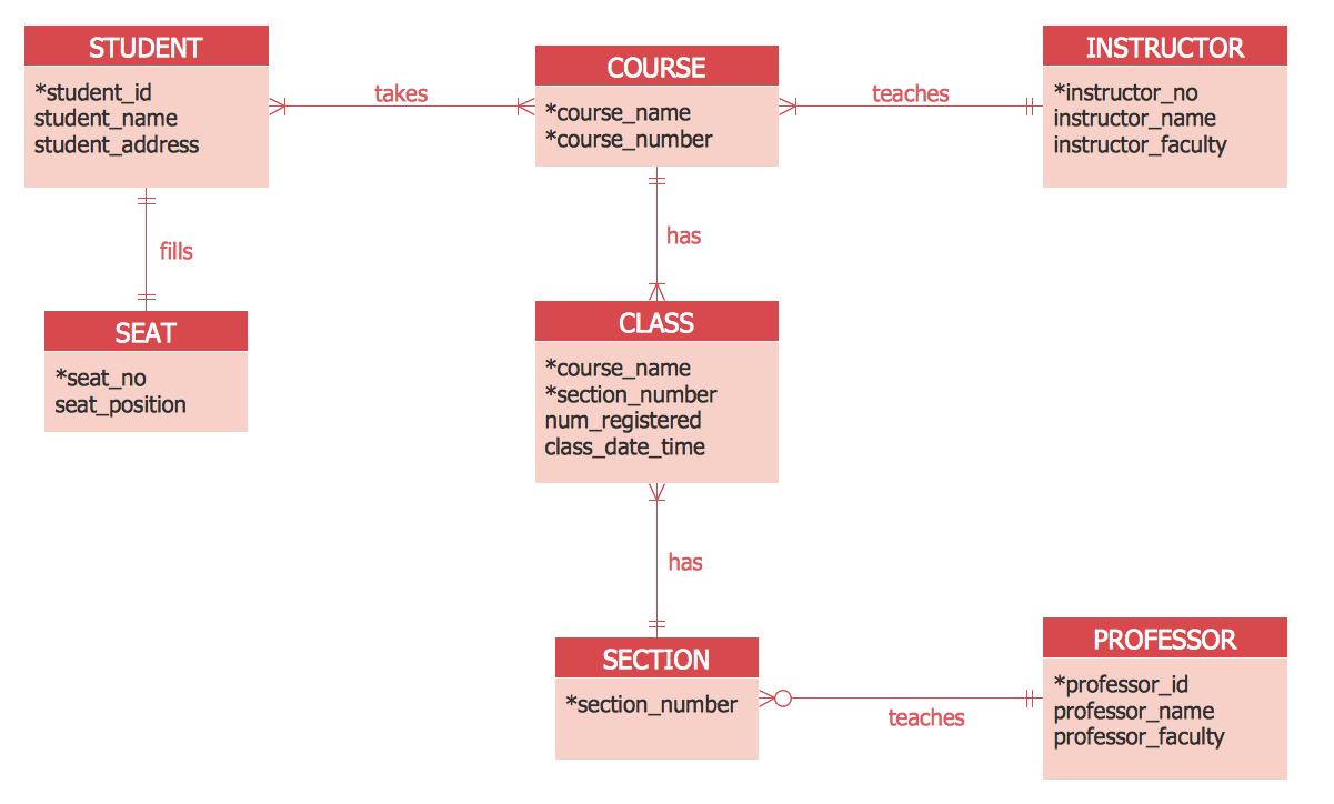 process relationship diagram examples
