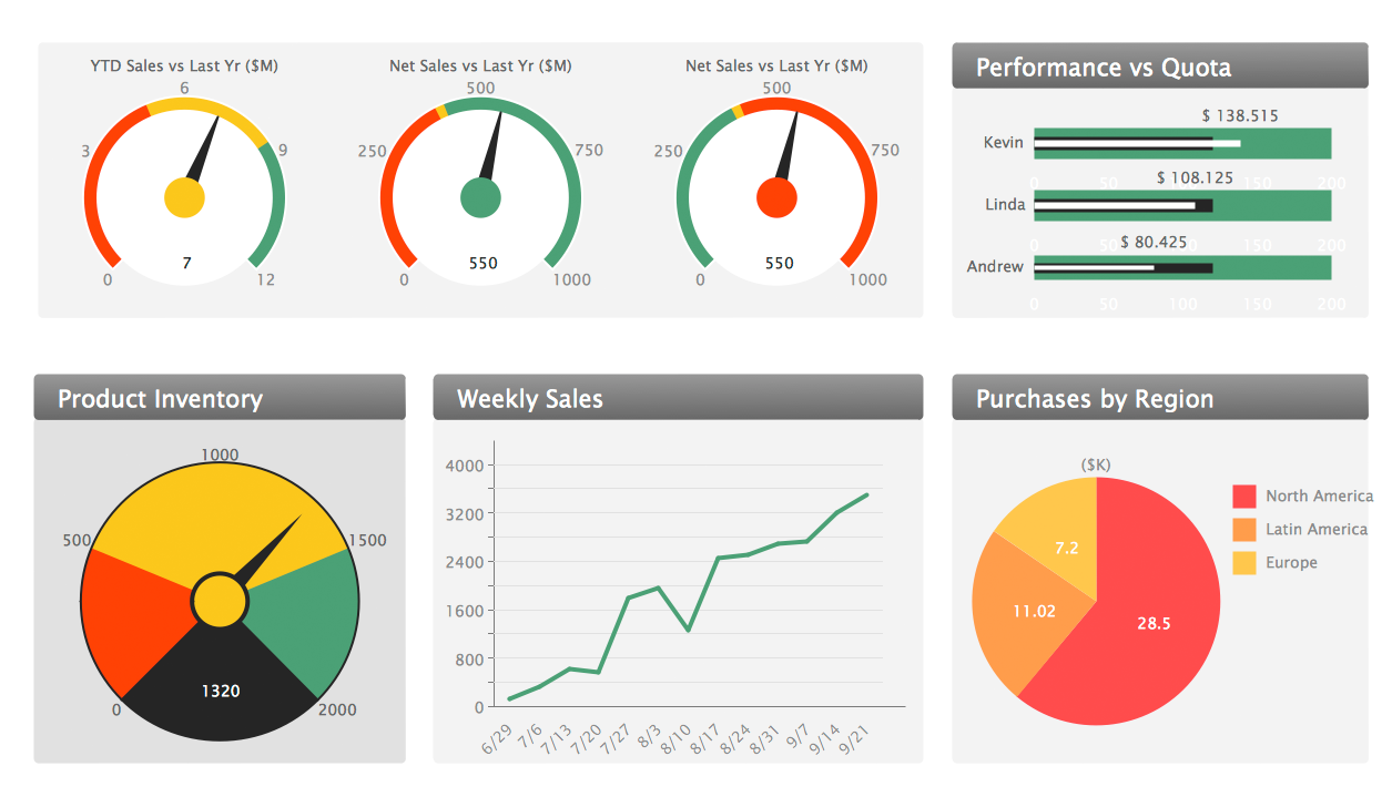 ConceptDraw Samples Marketing Sales Dashboard