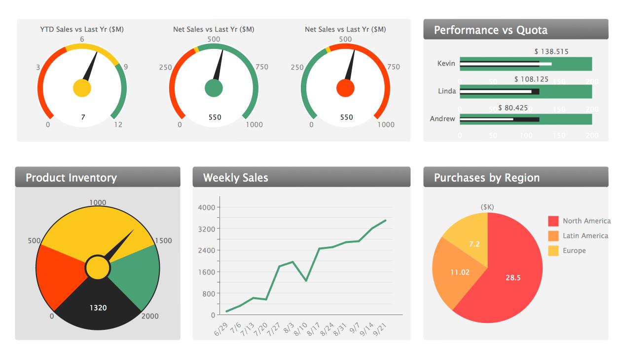 Conceptdraw Samples Marketing Sales Dashboard