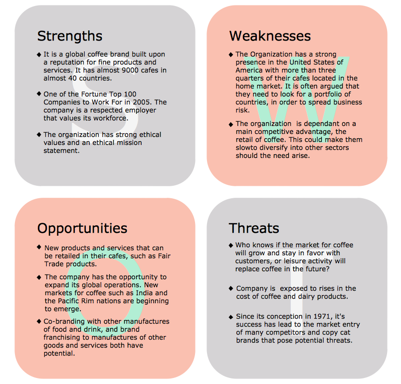 ConceptDraw Samples | Management — SWOT and TOWS matrices