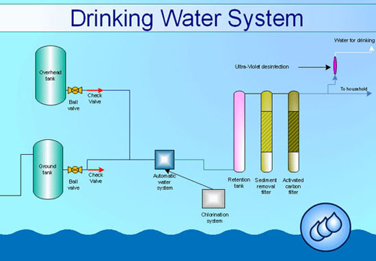 Industrial Equipment Water System conceptdraw samples engineering diagrams Industrial Wiring Basics at edmiracle.co