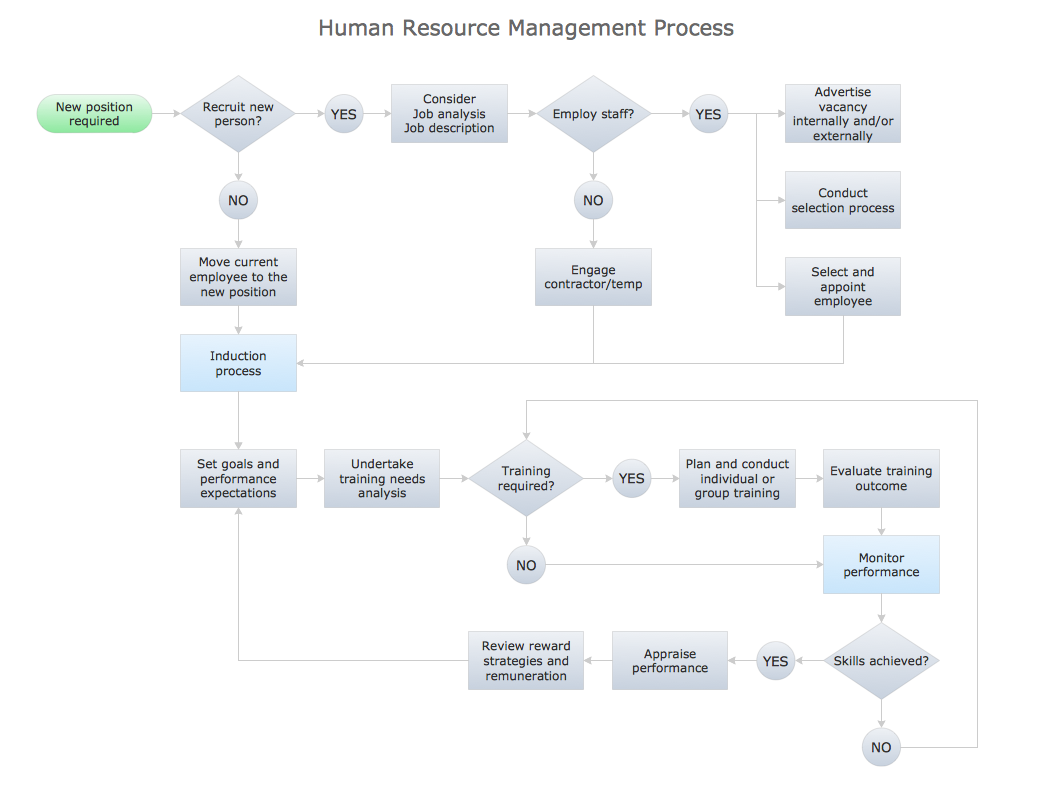 Hr process flow chart images free any chart examples human resources management process human resources management process photo3 nvjuhfo images pooptronica