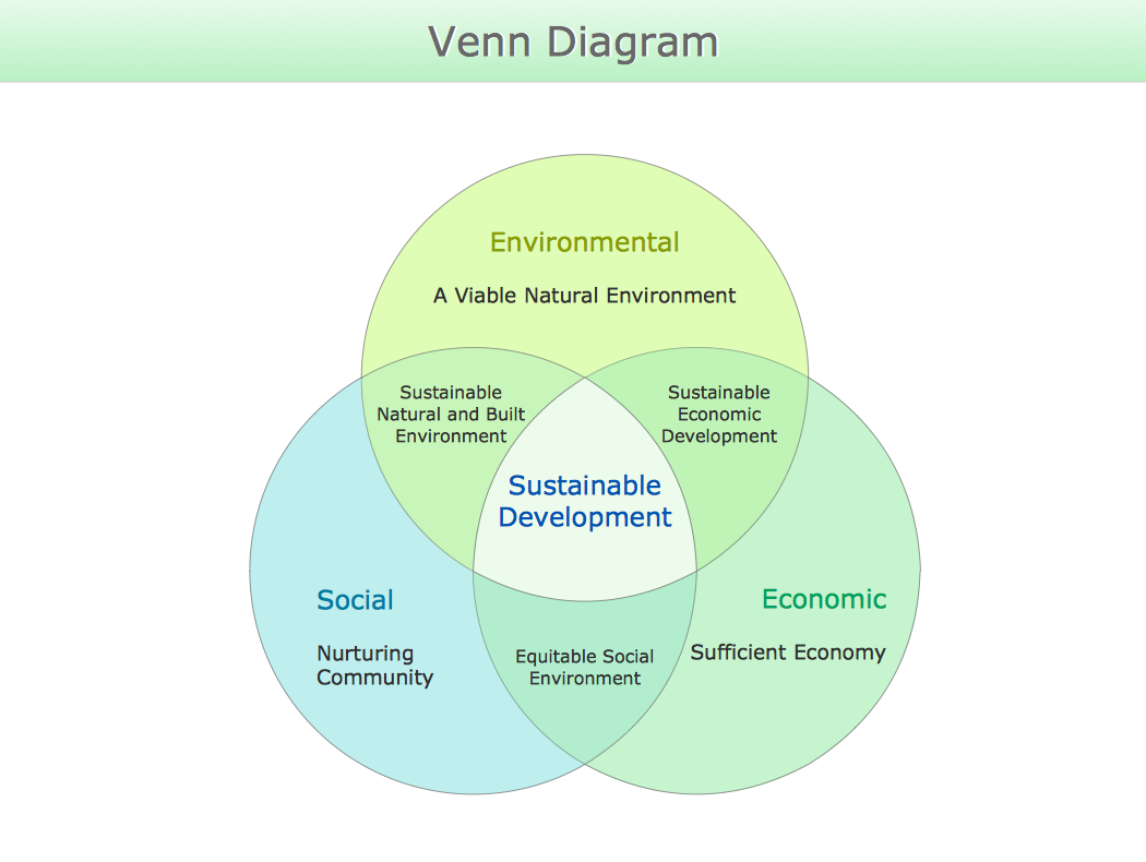 Why Is Sustainable Development Important?
