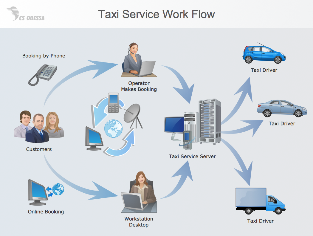 conceptdraw samples   business process diagramssample   workflow diagram   taxi service work flow