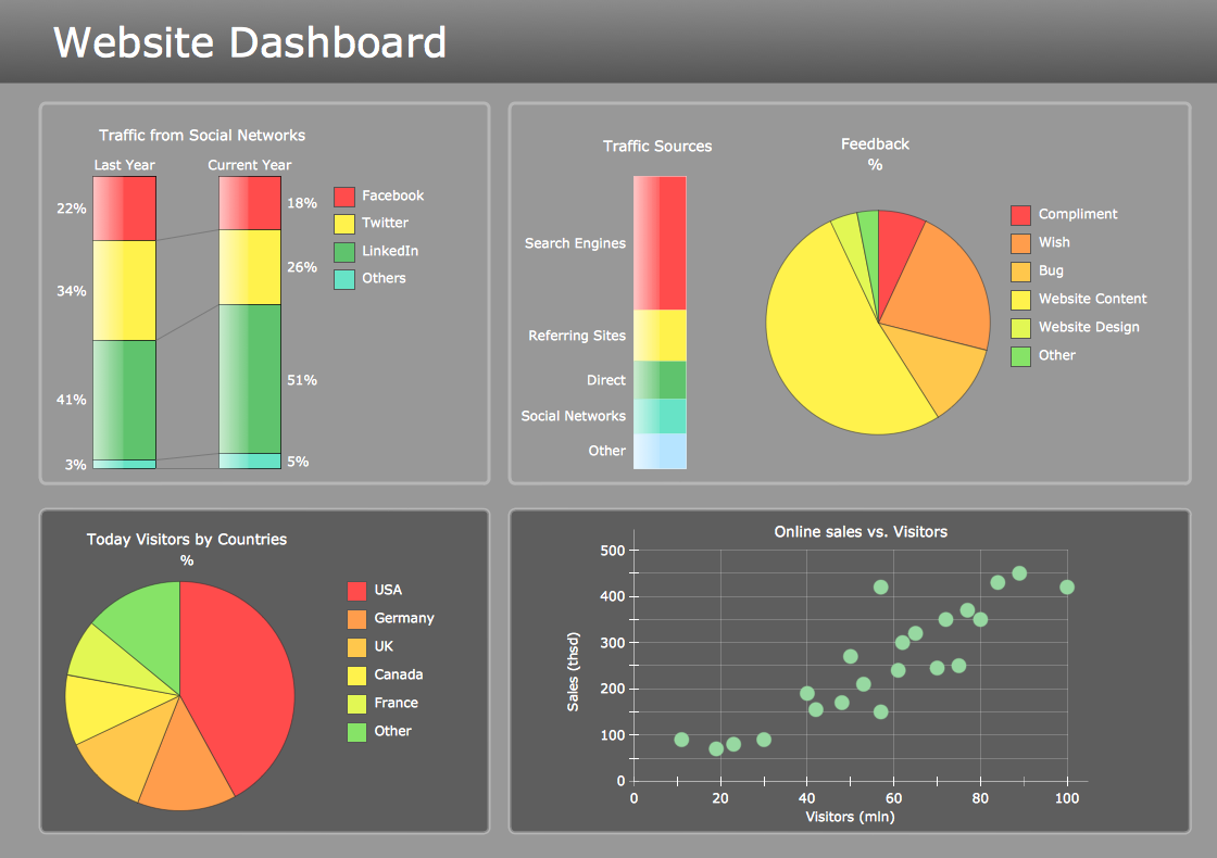 Conceptdraw samples dashboards and kpis sample 13 visual business dashboard website metrics pronofoot35fo Image collections