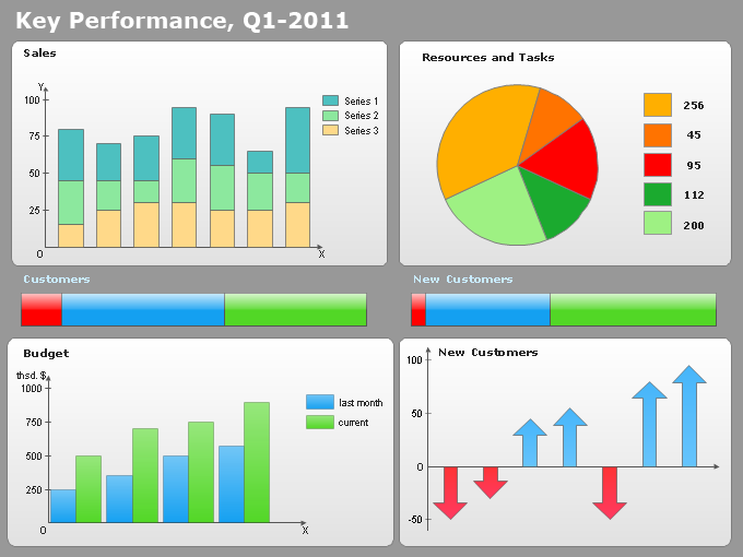 Conceptdraw samples dashboards and kpi s for Key performance indicator report template