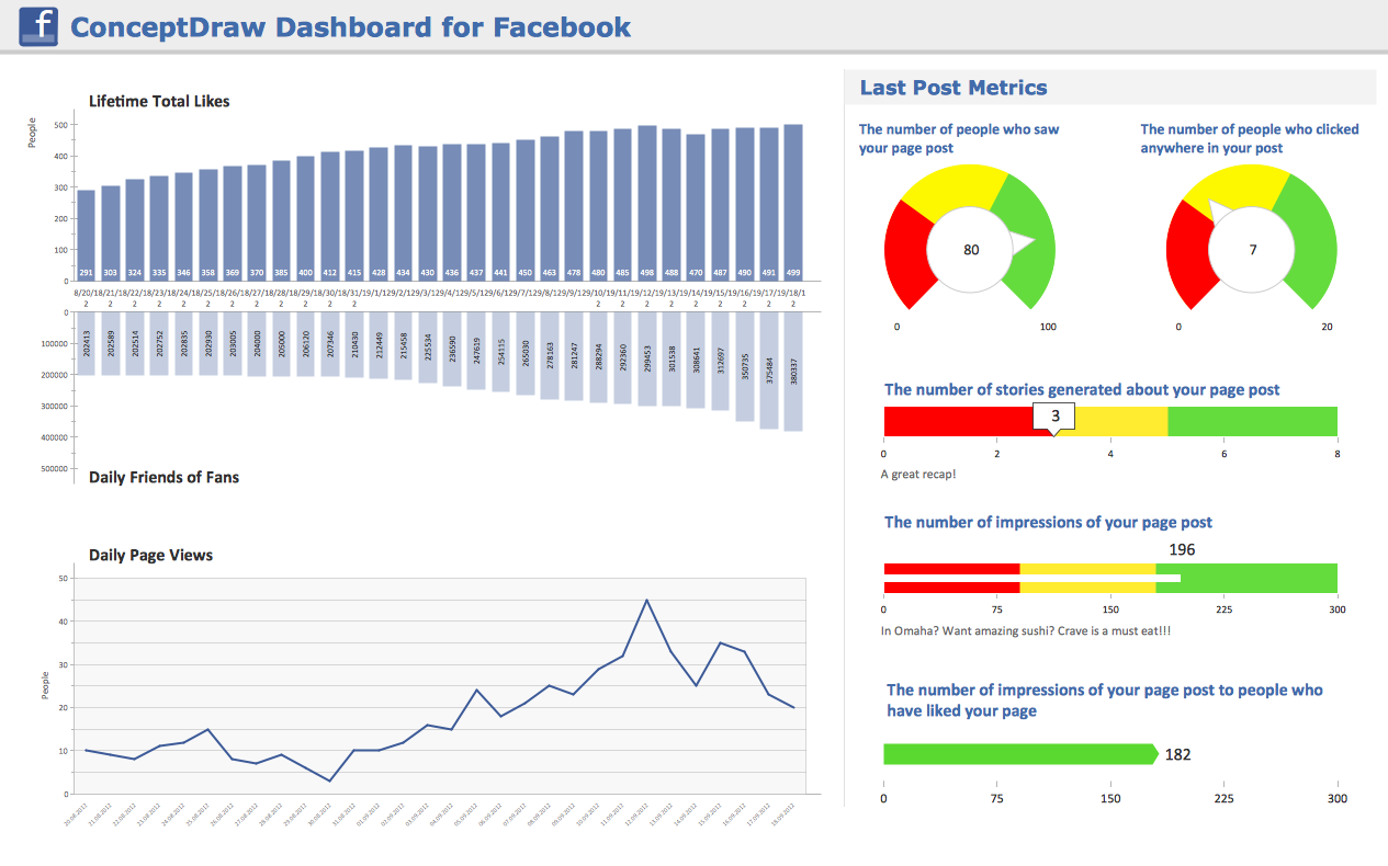 Conceptdraw samples dashboards and kpis sample 7 facebook dashboard template alramifo Gallery