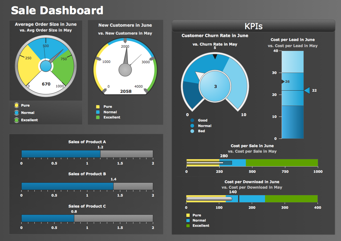Conceptdraw samples dashboards and kpi s for New construction windows online